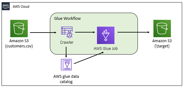 AWS Glue Workflow