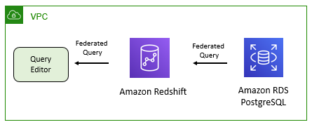Redshift Federated Query